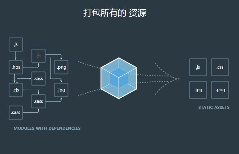 Webpack4.3概念输出(output)